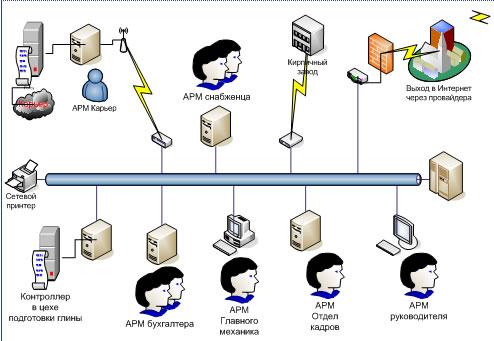 Разработка структурной схемы автоматизированной информационной системы, применяемой при добыче строительных материалов.